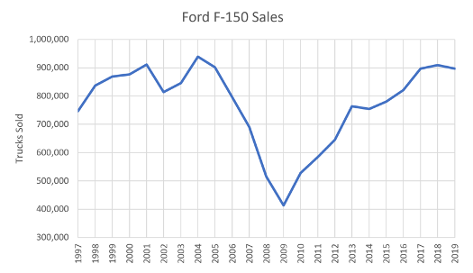 The F-150 series has been the best-selling vehicle in America since 1981